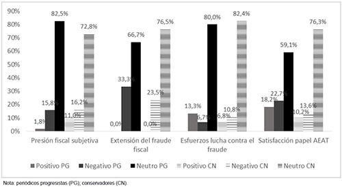 Tono de las noticias tributarias según su tema y la ideología del periódico que las publica (2000-2008)