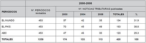 Resumen general de las noticias tributarias según periódicos (2000, 2004 y 2008)