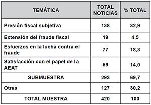 Resumen de las noticias tributarias según temática (2000-2008)