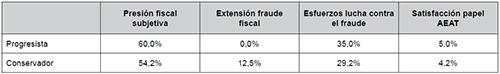 Temáticas tributarias en portada según la ideología del periódico (2000-2008)