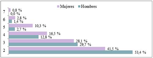 Número de conductas de acoso distintas entre polivíctimas por sexos (n = 831)