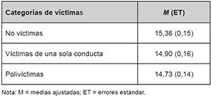 Puntuaciones medias en la escala de culpabilización a las víctimas por categorías de víctimas
