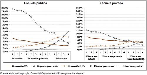 Proporción que representan los alumnos según su estatus migratorio y la titularidad de la escuela en Cataluña en el curso 2015-2016