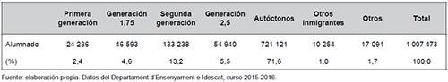 Composición del alumnado según la tipología generacional en Cataluña en el curso 2015-2016