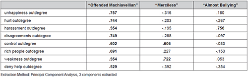 Outdegree-specific typology of Machiavellianism and bullying