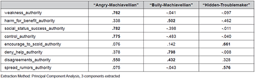 Authority-specific typology of Machiavellianism and Bullying