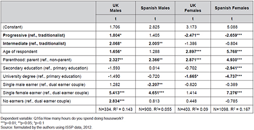Impact of gender attitudes on time devoted to housework in the UK and Spain. OLS regression