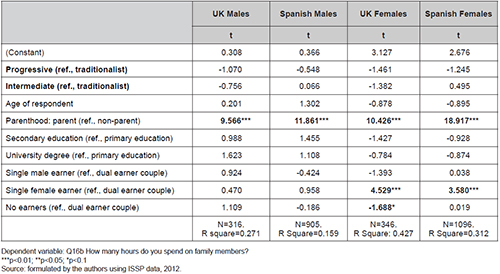 Impact of gender attitudes on time devoted to care in the UK and Spain. OLS regression