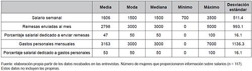 Salarios obtenidos por las entrevistadas en Estados Unidos (USD)