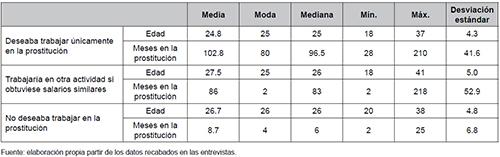 Preferencias según la edad y duración en la prostitución