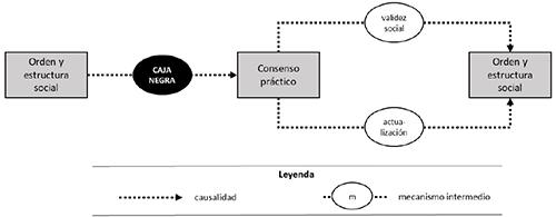 Modelo general (inespecífico) del mecanismo de legitimación