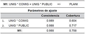 Solución del análisis QCA con PLANI como resultado