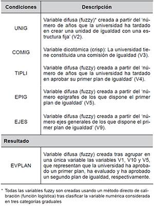Definición de las condiciones y resultado del QCA