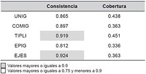 Análisis QCA con EVPLAN como resultado