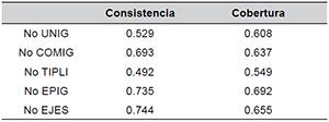 Análisis QCA con No EVPLAN como resultado