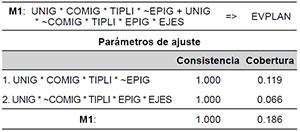 Solución del análisis QCA con EVPLAN como resultado