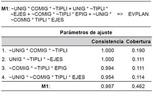 Solución del análisis QCA con No EVPLAN como resultado