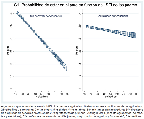 Probabilidades predichas de estar parado en función del origen social