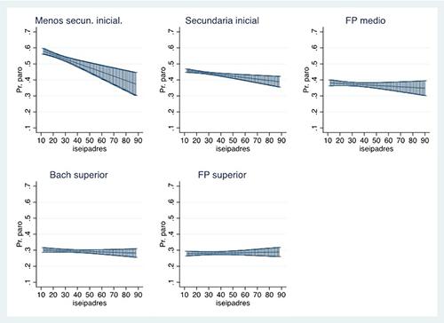 Probabilidades predichas de estar parado para los niveles educativos bajos e intermedios. Modelos con interacción entre la educación y el origen social
