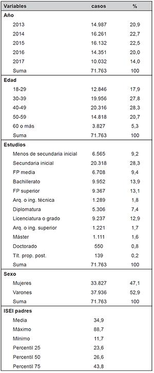 Descripción de las variables introducidas en el análisis multivariable