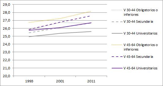 Evolución del IMC medio según estudios y grupo de edad. Hombres
