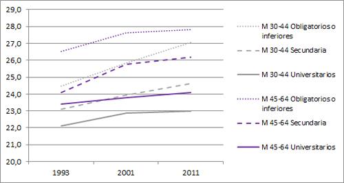 Evolución del IMC medio según estudios y grupo de edad. Mujeres