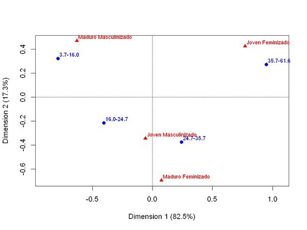 Biplot Estándar* del Porcentaje de personas delgadas y segmentos de sexo y edad