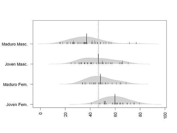 Distribución de los sectores ocupacionales por su porcentaje de trabajadores con IMC<23, según su composición de sexo y edad