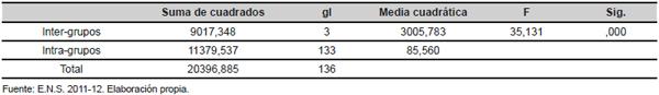 Análisis de la varianza del porcentaje de personas delgadas en cada sector de CNO-2011 según su composición de sexo y edad