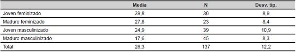 Porcentaje promedio de personas delgadas de cada sector de CNO-2011 según su composición de sexo y edad