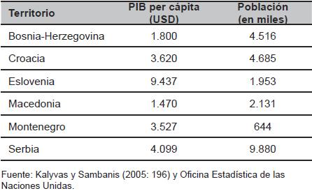 PIB per cápita repúblicas ex yugoslavas y población año 1990