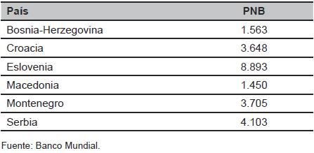 Producto Nacional Bruto (PNB) en las repúblicas yugoslavas en 1990. USD