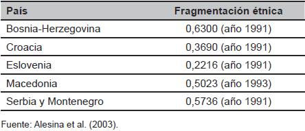 Índices de fragmentación en las repúblicas yugoslavas