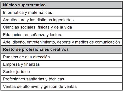 Clasificación de categorías laborales creativas según Florida
