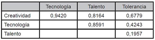 Coeficientes de correlación