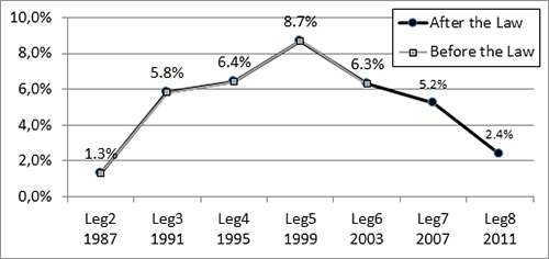 Growth rates in the percentage of women MPs (aggregate evolution)