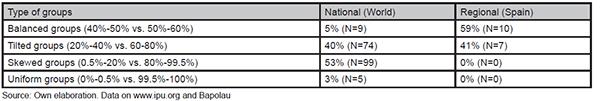 Thresholds in national parliaments worldwide (2013) and Spanish regional parliaments (around 2011)