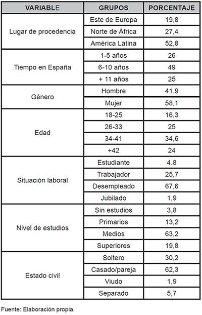 Descriptivos sociodemográficos de la muestra de inmigrantes