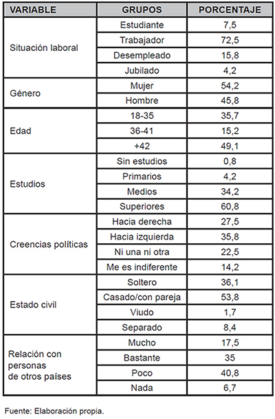 Descriptivos sociodemográficos de la muestra de autóctonos