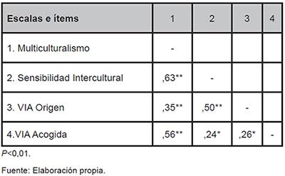 Matriz de correlaciones en la muestra de inmigrantes (N=105)