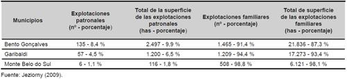 Número de explotaciones familiares y patronales, y su porcentaje en relación con el total de explotaciones, según los municipios que forman el Vale dos Vinhedos (2009)
