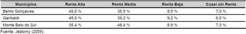 Porcentaje de explotaciones familiares, según su nivel de renta en los municipios que forman el Vale dos Vinhedos (2009)