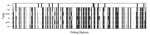 Nonresponse hypothesis tests at polling place level for the 2003 Corts Valencianes election. The darker the figure, the greater the nonresponse bias. The black, dark grey and light grey shaded areas indicate rejection of the random sample null hypotheses at the 0.01, 0.05 and 0.1 significance levels, respectively. Polling places where false reporting (FR) was detected are flagged in black in the upper row. XH, LRTH, XM and LRTM denote Pearson's χ2 and log-likelihood ratio tests under multi-hypergeometric distribution and after multinomial approximation, respectively, and Q multinormal test approximation.