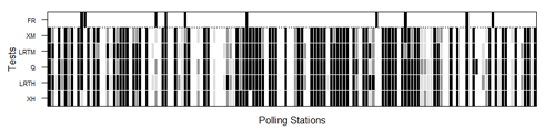 Nonresponse hypothesis tests at polling place level for the 2007 Corts Valencianes election. The darker the figure, the greater the nonresponse bias. The black, dark grey and light grey shaded areas indicate rejection of the random sample null hypotheses at the 0.01, 0.05 and 0.1 significance levels, respectively. Polling places where false reporting (FR) was detected are flagged in black in the upper row. XH, LRTH, XM and LRTM denote Pearson's χ2 and log-likelihood ratio tests under multi-hypergeometric distribution and after multinomial approximation, respectively, and Q multinormal test approximation.