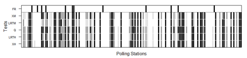 Nonresponse hypothesis tests at polling place level for the 2011 Corts Valencianes election. The darker the figure, the greater the nonresponse bias. The black, dark grey and light grey shaded areas indicate rejection of the random sample null hypotheses at the 0.01, 0.05 and 0.1 significance levels, respectively. Polling places where false reporting (FR) was detected are flagged in black in the upper row. XH, LRTH, XM and LRTM denote Pearson's χ2 and log-likelihood ratio tests under multi-hypergeometric distribution and after multinomial approximation, respectively, and Q multinormal test approximation.