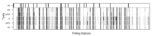 Nonresponse hypothesis tests at polling place level for the 2012 Parlamento de Andalucía election. The darker the figure, the greater the nonresponse bias. The black, dark grey and light grey shaded areas indicate rejection of the random sample null hypotheses at the 0.01, 0.05 and 0.1 significance levels, respectively. Polling places where false reporting (FR) was detected are flagged in black in the upper row. XH, LRTH, XM and LRTM denote Pearson's χ2 and log-likelihood ratio tests under multi-hypergeometric distribution and after multinomial approximation, respectively, and Q multinormal test approximation.