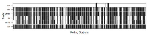 Nonresponse hypothesis tests at polling place level for the 2012 Parlament de Catalunya election. The darker the figure, the greater the nonresponse bias. The black, dark grey and light grey shaded areas indicate rejection of the random sample null hypotheses at the 0.01, 0.05 and 0.1 significance levels, respectively. Polling places where false reporting (FR) was detected are flagged in black in the upper row. XH, LRTH, XM and LRTM denote Pearson's χ2 and log-likelihood ratio tests under multi-hypergeometric distribution and after multinomial approximation, respectively, and Q multinormal test approximation.