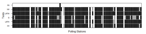 Nonresponse hypothesis tests at polling place level for the 2012 Eusko Legebiltzarra election. The darker the figure, the greater the nonresponse bias. The black, dark grey and light grey shaded areas indicate rejection of the random sample null hypotheses at the 0.01, 0.05 and 0.1 significance levels, respectively. Polling places where false reporting (FR) was detected are flagged in black in the upper row. XH, LRTH, XM and LRTM denote Pearson's χ2 and log-likelihood ratio tests under multi-hypergeometric distribution and after multinomial approximation, respectively, and Q multinormal test approximation.
