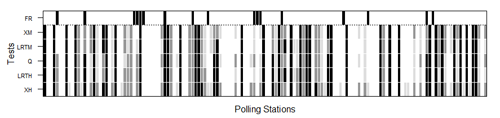 Nonresponse hypothesis tests at polling place level for the 2012 Parlamento de Galicia election. The darker the figure, the greater the nonresponse bias. The black, dark grey and light grey shaded areas indicate rejection of the random sample null hypotheses at the 0.01, 0.05 and 0.1 significance levels, respectively. Polling places where false reporting (FR) was detected are flagged in black in the upper row. XH, LRTH, XM and LRTM denote Pearson's χ2 and log-likelihood ratio tests under multi-hypergeometric distribution and after multinomial approximation, respectively, and Q multinormal test approximation.