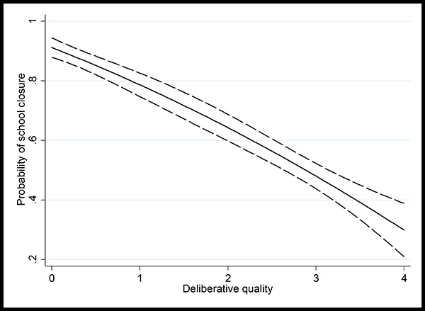 Probability of school closure and deliberative quality of protest letters